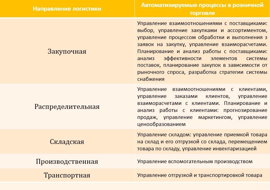avtomatizacija_logistic_scheme
