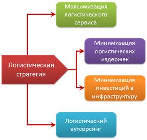 legkoprom_logistic3