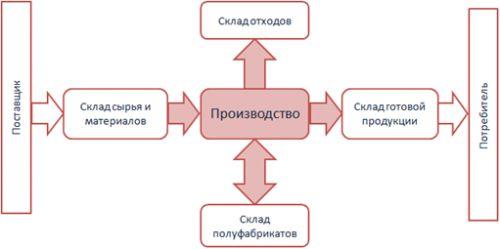 logistik_shema3