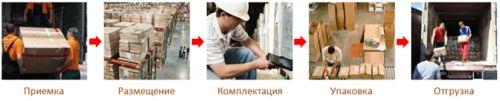 logistik_shema6