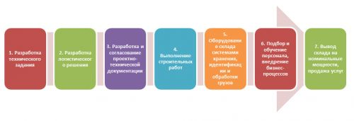 logistik_shema8