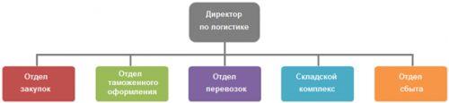 shema_legkoprom2