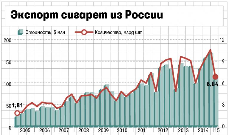 нетерпеливые шатенки экспорт сигарет из казахстана нашу