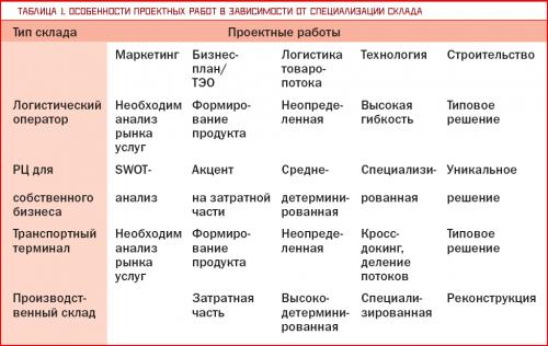 proectirovanie_schema3_sklad