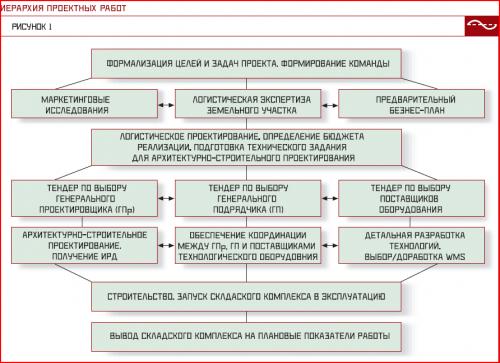 proectirovanie_sklada_schema-1